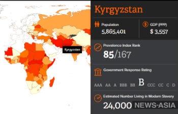 Киргизия – республика Центральной Азии с наименьшим использованием рабского труда