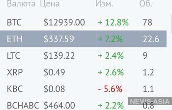 Стоимость «цифрового золота» биткоина превысила 12 тысяч долларов США