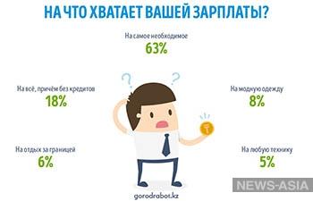 63% казахстанцев могут позволить себе только продукты и обязательные платежи